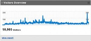 Grafic de analizare a rezultatelor