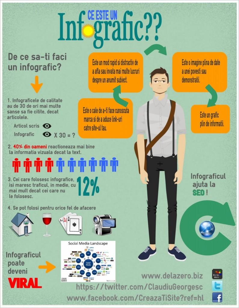 Ce este un infografic